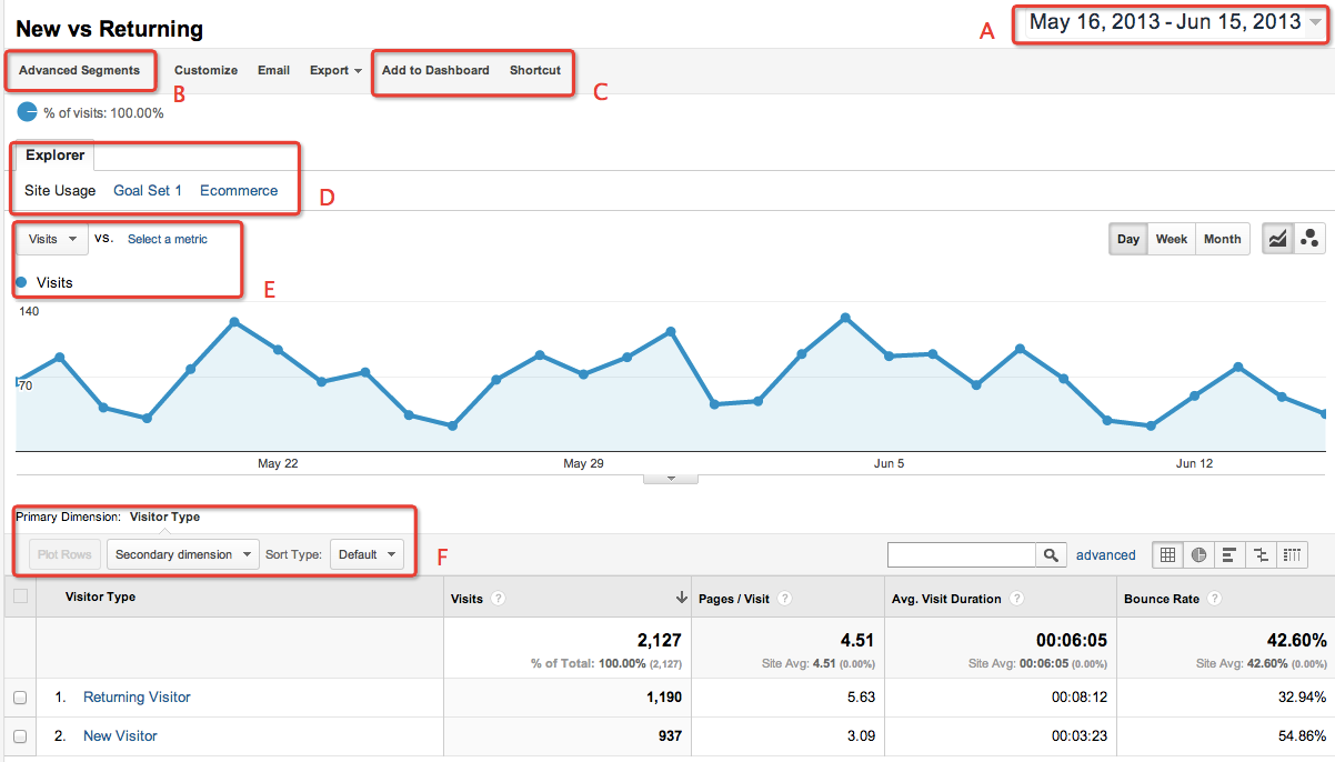 Google Analytics 温故而知新 (三)
