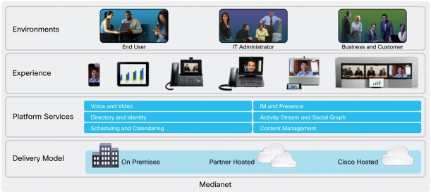 cisco cm solution